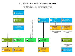 Process Flow Chart Of Restaurant Www Bedowntowndaytona Com
