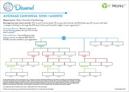 68 Unfolded Double Diamond Chart It Works 2019