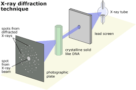 Atoms And X Rays Seeing Inside A Crystal