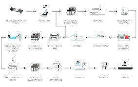 Free Work Process Flow Chart Template Jasonkellyphoto Co