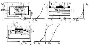 Реферат Полупроводниковые приборы ru Полевой транзистор это канальный транзистор полупроводниковый прибор в котором ток изменяется в результате действия перпендикулярного току электрического