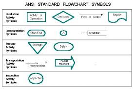 Symbols Used In Process Flow Chart Ansi Standard Flowchart Symbols