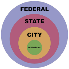 State Powers Vs Federal Powers Venn Diagram Marc Nuttle Blog Marc Nuttle