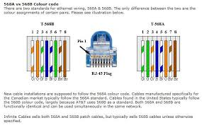 cat 5 e wiring diagram wiring diagram cat 5e wiring linkinx cat 5 wiring jack schematic