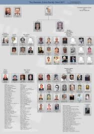Crime Family Chart 60 Actual Gambino Crime Family Chart