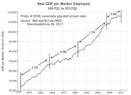 Us Economy Chart 2017 Gdp Productivity An Economic Sense