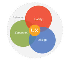 User Experience Venn Diagram User Experience General Dynamics Mission Systems