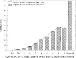 Pmt Chart Osa Suppression Of Afterpulsing In Photomultipliers By