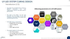 uv leds technology manufacturing and application trends 2016 repor