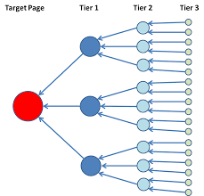 how to build a backlink network to help rank in google mike marko how to build a backlink network