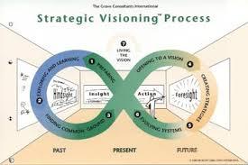 Image result for Visioning