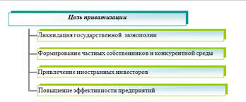 Плюсы и минусы приватизации предприятий Новости события факты  жизни размножение плюсы и минусы приватизации предприятий свете счастливицы