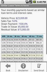 34 Punctilious Lease Money Factor Chart