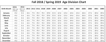 Broken Arrow Soccer Club Fall 2018 Age Division Chart