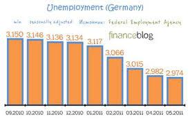 Курсовая работа Место Германии в мировой экономике и ее  Ведь по итогам мая текущего года уровень безработицы в Германии не просто снизился а достиг своего минимального значения за последние 20 лет 7 0%