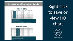 Forget Eq Frequency Charts