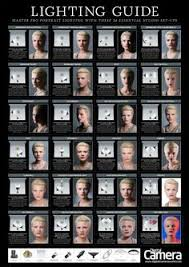 if youre looking to learn more about how to light portraits then you might find this portrait lighting setup poster to be helpful it contains 24 different allison shelby lighting workshop setup