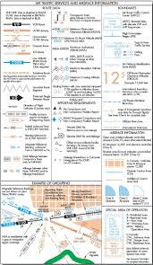 Ifr En Route Charts Part One Airport Information And