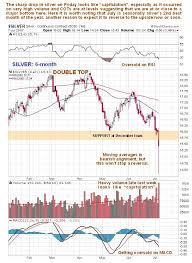 Double Bottom Formation Indicates Its Time For Silver Rally