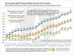 Housing Prices Bay Area Chart San Francisco Bay Area S P Case Shiller Home Price Updates