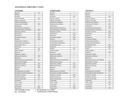 Intravenous Compatibility Chart Drug Information For The