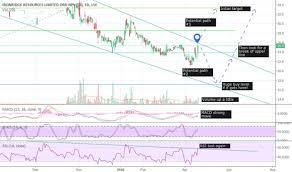 Irr Chart Irr Stock Price And Chart Lse Irr Tradingview