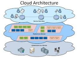 Cloud Architecture Windows Azure The Power Of The Cloud Change The World With