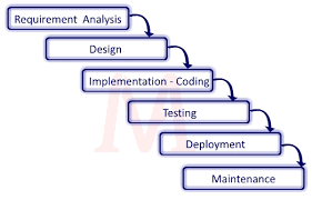 Software Development Life Cycle Phases Software Development Life Cycle Sdlc