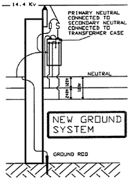 transformer grounding ontario ministry of labour For Pole Mount Transformer Connection Diagrams figure 2 new ground system Pole Mount Distribution Transformer