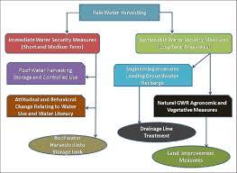 Flow Chart Of Rainwater Harvesting Download Scientific