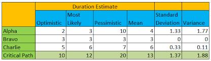 Pert Chart Formula Pert Cpm And Standard Deviation