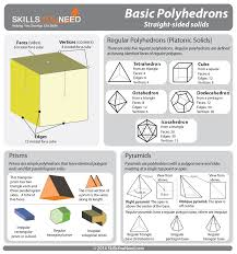 3d Figures Chart Three Dimensional Shapes Skillsyouneed
