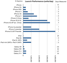 Iphone 5 Sales Chart Apple Iphone 6 First Weekend Sales Vs All Other Iphone