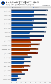 Intel Chip Performance Chart Battlefield V Multiplayer Cpu Benchmark Ryzen 7 2700x Vs