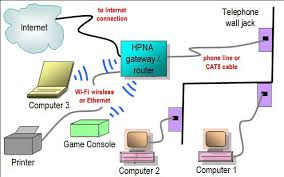 wireless access point network diagram phoneline home network diagram featuring hpna gateway router