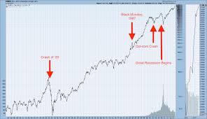 Graphic Anatomy Of A Stock Market Crash 1929 Stock Market