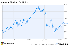 Chipotle Chart Is Chipotle A Buy After Earnings The Motley Fool