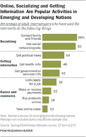 internet seen as positive influence on education but negative on  online socializing and getting information are popular activities in emerging and developing nations