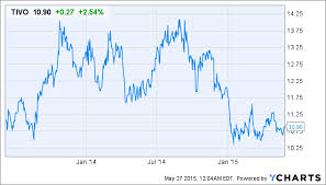 Tivo Stock Chart Tivo Behind The Headlines Another Money Losing Quarter