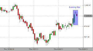 Tata Steel Candlestick Chart Reliance Industries Forms Evening Star In Candlestick Charts