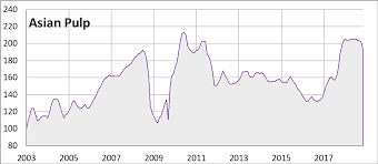 Hardwood Lumber Prices Chart Wood Products Risi