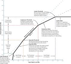 Dynamics Processors Technology Applications