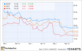 3 Biotech Stocks Falling Like A Knife Aegerion Insys And