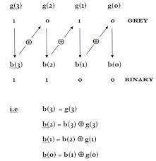 Binary Code Conversion Chart Binary Gray Code Conversion