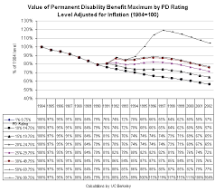 Workers Comp Pay Chart 61 Curious Permanent Disability Indemnity Chart