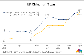 Gucci Stock Chart What Us China Trade War Means For Imports Exports And Soybeans
