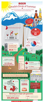 8 best Canadian Beer Posters images on Pinterest