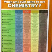 best chemistry classroom ideas chemistry  why do i need chemistry