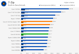 Intel Chipset Chart Intel Core I5 10210u Tested 10th Gen Laptop Cpu With