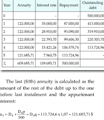 Equalization Annuity And Amortization Schedule Download Table